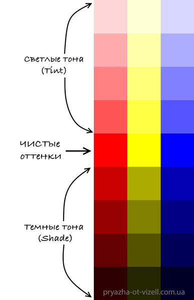 Tones-pure-hues-tints-and-shades