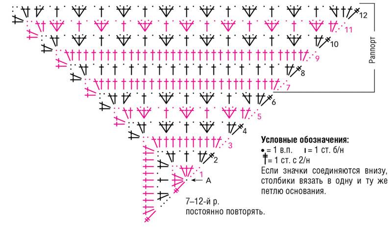 Схема вязания треугольной шали-2